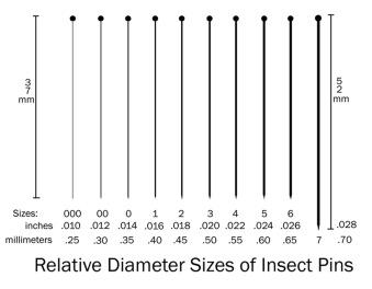 1208B7-002-Pin-Sizes-Chart